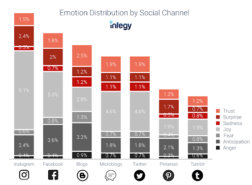 Emotion Distribution by Social Channel - Best Global Brands 2018